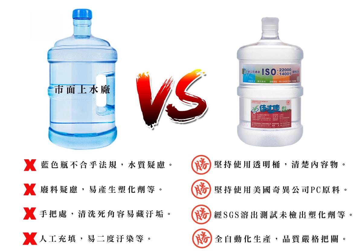 桶裝水有手把與無手把 容器分析比較表