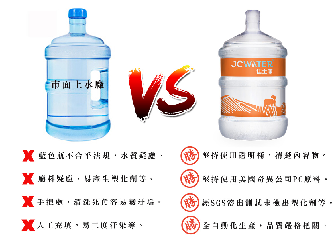 有手把VS無手把 桶裝水容器分析比較表