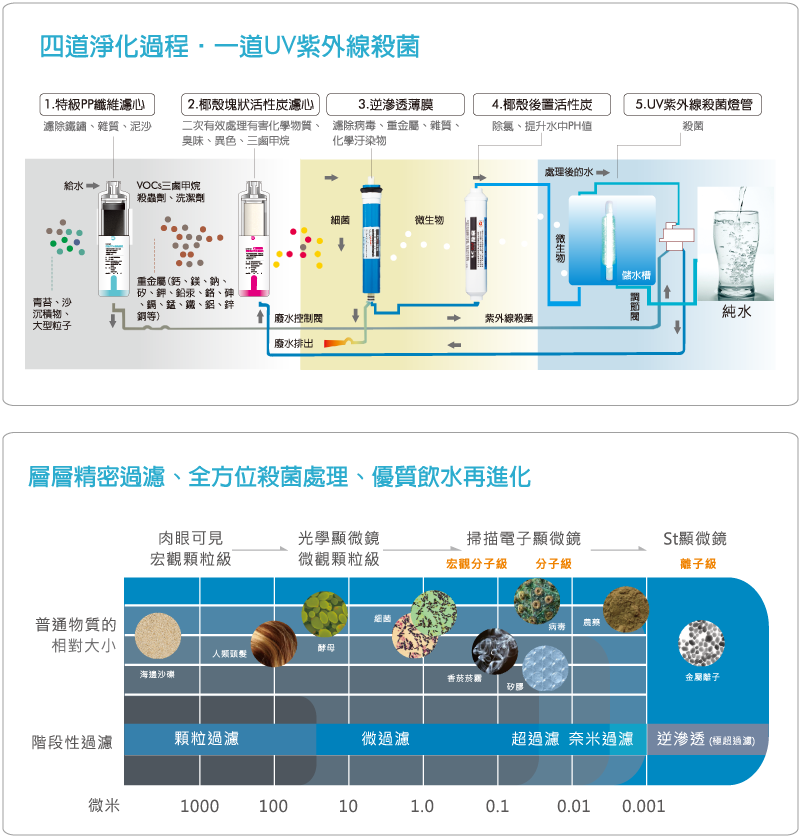 LC-7872 世界首創氣泡水飲水機直立式